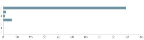 Chart?cht=bhs&chs=500x140&chbh=10&chco=6f92a3&chxt=x,y&chd=t:89,2,1,6,0,0,0&chm=t+89%,333333,0,0,10|t+2%,333333,0,1,10|t+1%,333333,0,2,10|t+6%,333333,0,3,10|t+0%,333333,0,4,10|t+0%,333333,0,5,10|t+0%,333333,0,6,10&chxl=1:|other|indian|hawaiian|asian|hispanic|black|white